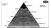 ルイ・ヴィトンなど高級ブランド勢力の関係をわかりやすくピラミッド型の図にするとこうなる